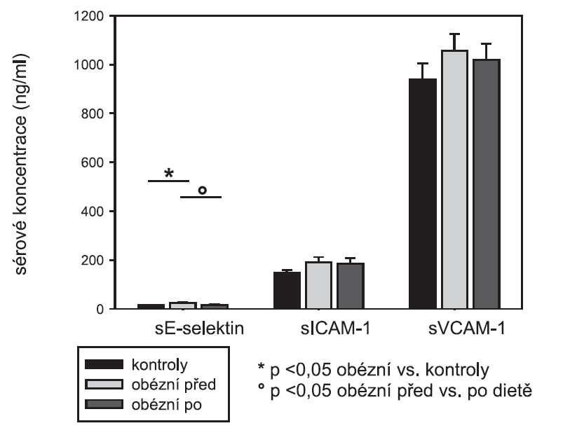 Sérové koncentrace solubilních cytoahezivních molekul: sE-selektin, sICAM-1, sVCAM-1 (srovnání kontrolní skupiny a obézních pacientek před dietou a po dietě)