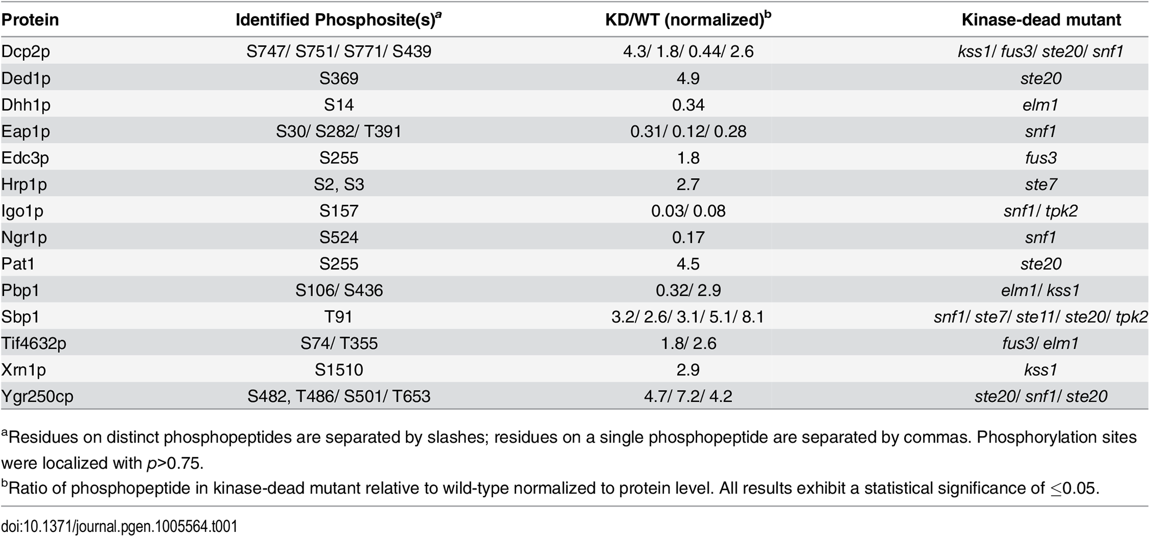 mRNP components differentially phosphorylated in kinase-dead mutants.