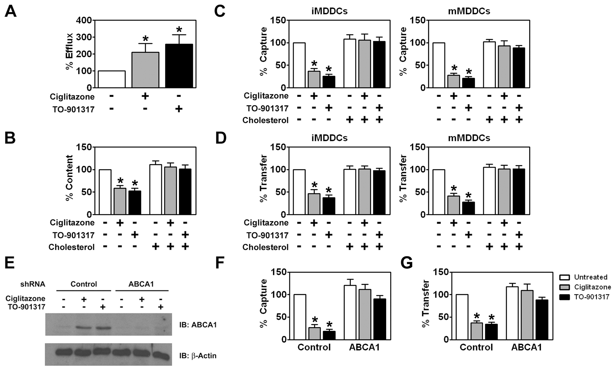 PPARγ and LXR signaling inhibit HIV-1 capture and transfer by MDDCs via ABCA1-dependent cholesterol efflux.
