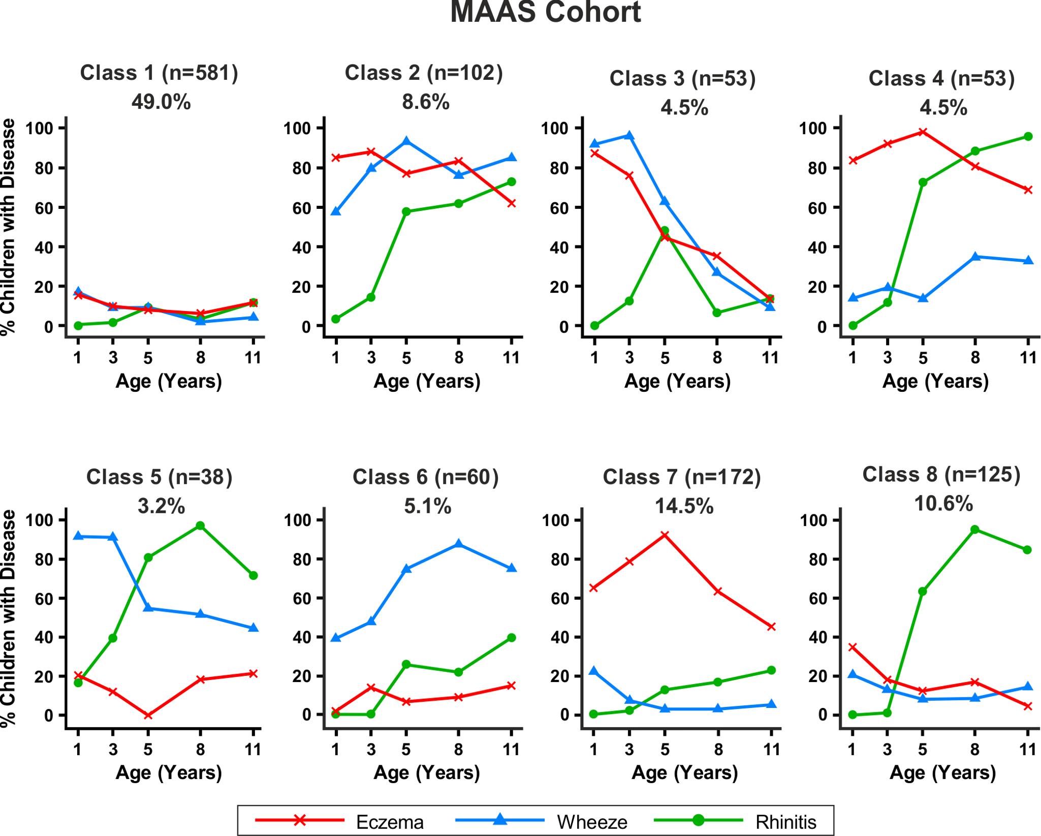 Distinct disease profile classes in MAAS.