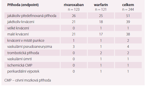 Hlavní výsledky studie VENTURE-AF.