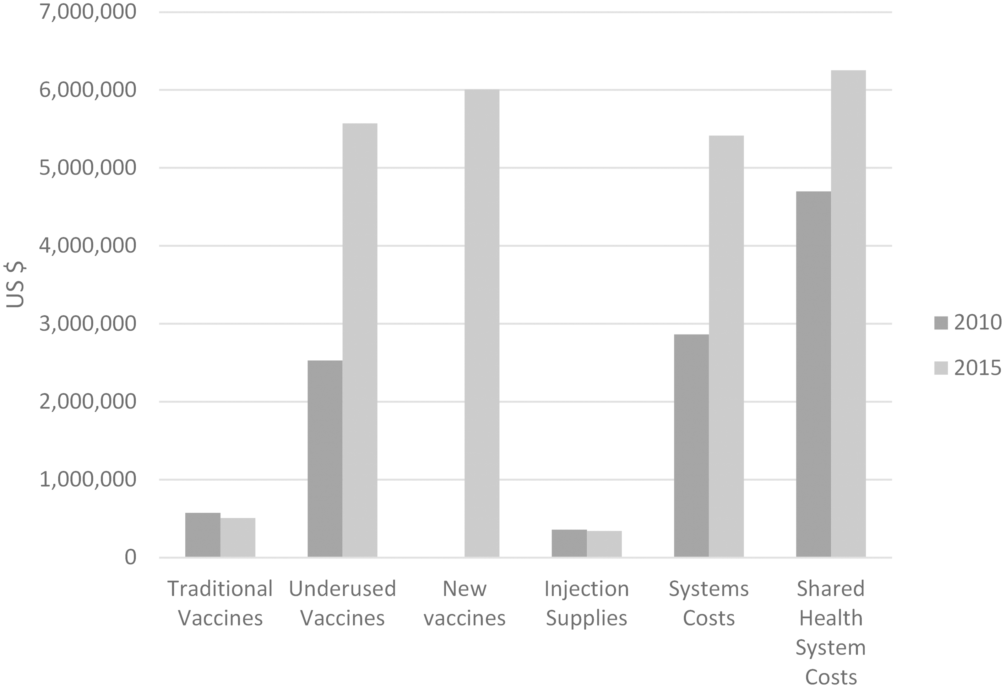 "DPRK baseline immunization budget in 2010 and forecast expenditures in 2015 [<em class=""ref"">21</em>]."