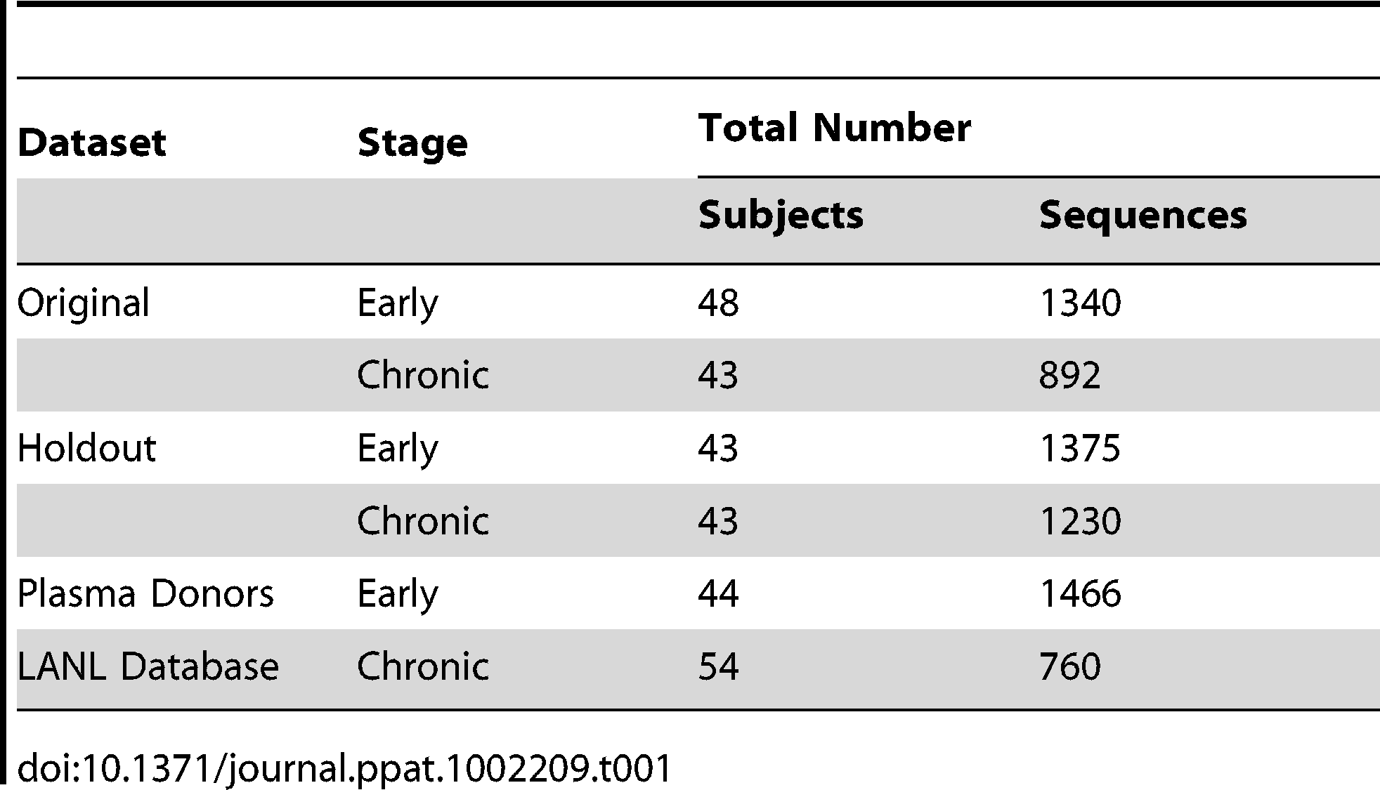 Number of subjects and SGA sequences used in this study.