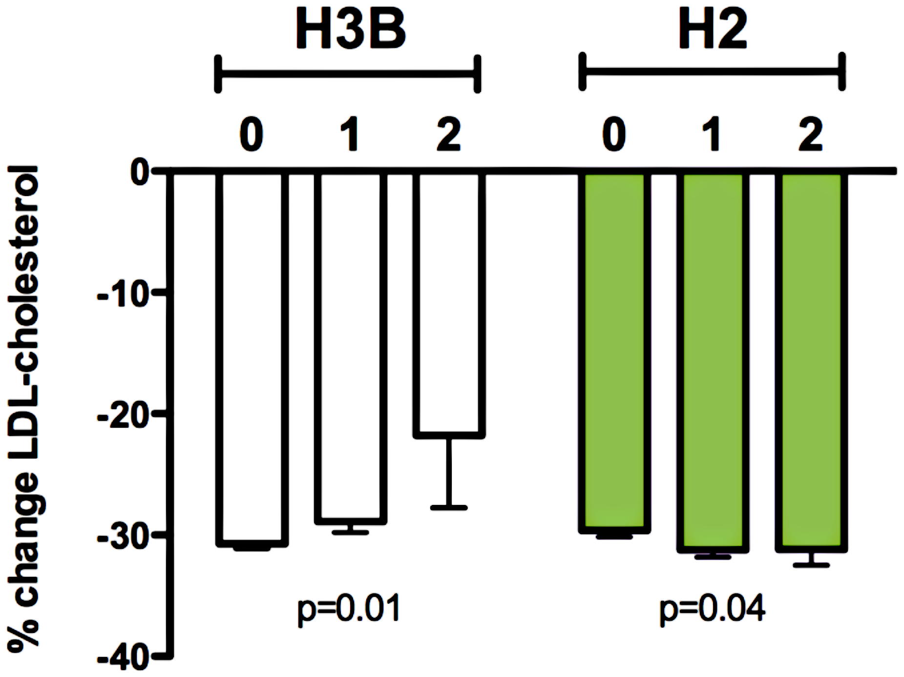 Relationship between <i>RHOA</i> haplotypes H3B and H2 and statin-induced changes in LDL-cholesterol response in the CAP (N=580) and PRINCE (N=1306) clinical trials.