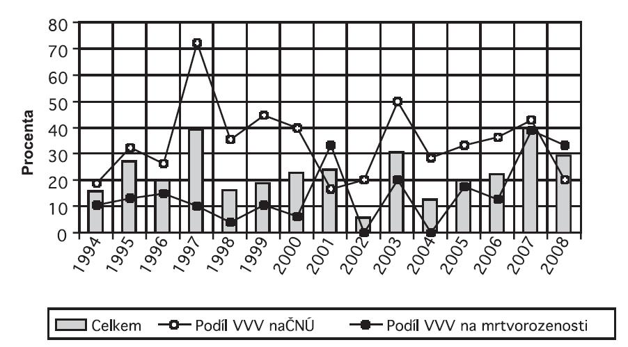 Podíl VVV na PŮ v Olomouckém kraji