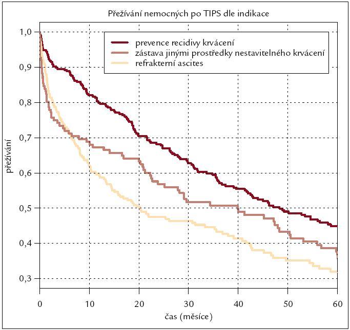 Kaplan-Meierova křivka přežívání nemocných po výkonu rozdělených dle indikace k výkonu.