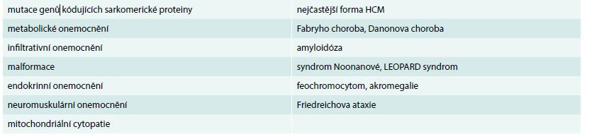 Etiologie HCM.