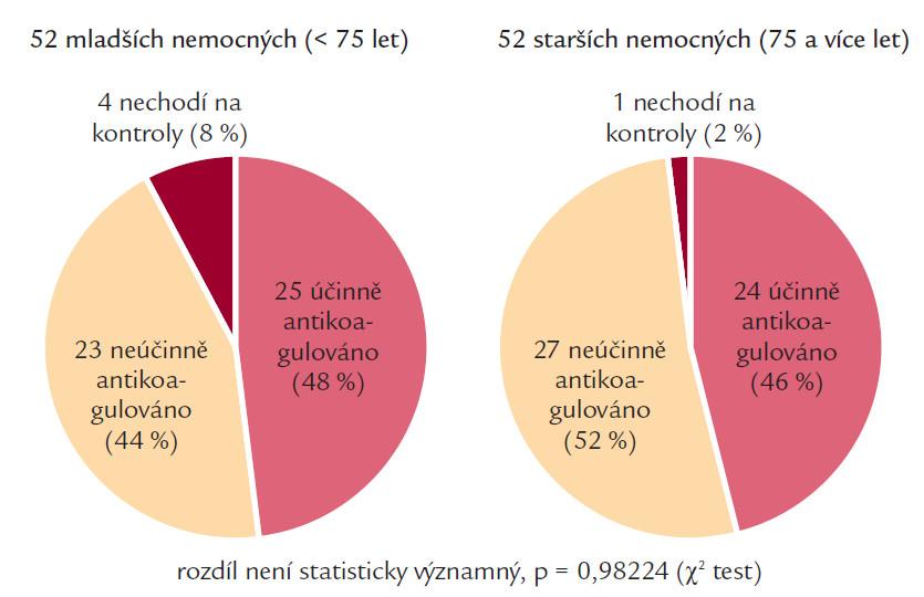 Porovnání skupiny mladších a starších nemocných.
