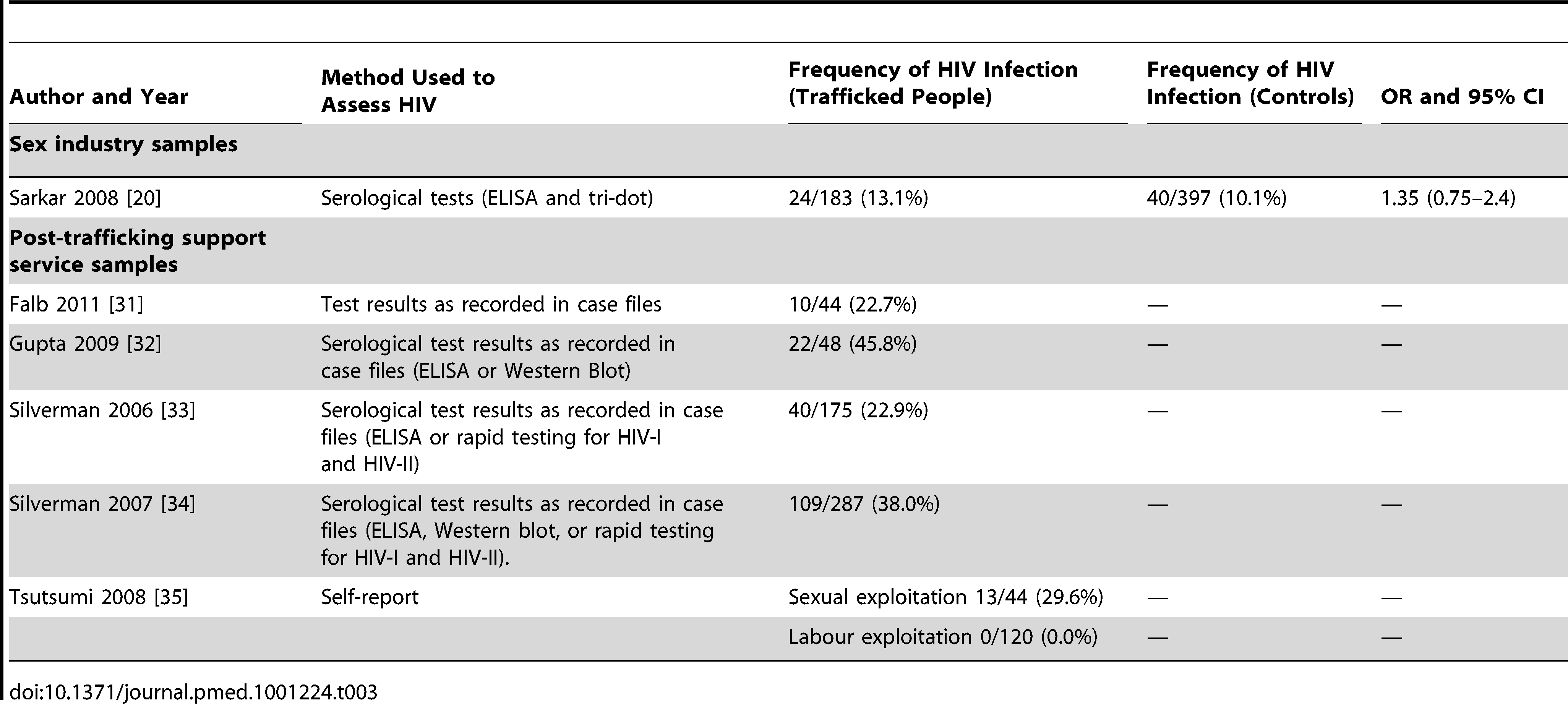 Prevalence and risk of HIV infection among trafficked women (<i>n</i> = 6).