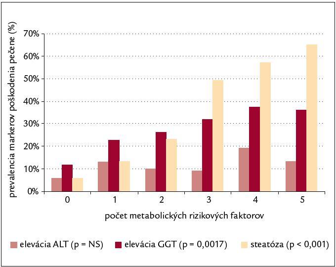 Prevalencia markerov poškodenia pečene v závislosti od počtu metabolických rizikových faktorov (χ2 test pre trend).