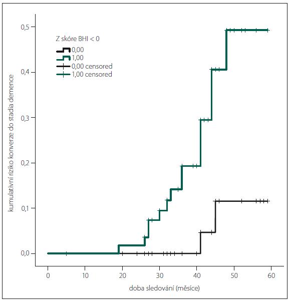Kaplan-Meierova křivka kumulativního rizika konverze do demence podle Z-skóre BHI < 0.