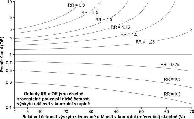 Srovnání hodnot <i>RR</i> a <i>OR</i> při různé četnosti výskytu události v kontrolní skupině prospektivních nebo průřezových asociačních studií.