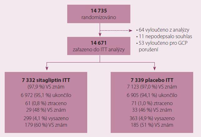 Schema studie TECOS.