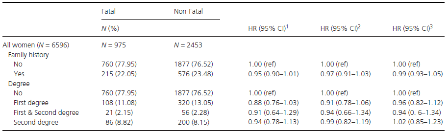 Hazard ratio (HR) and 95% confidence intervals (CI) for fatal BC (breast cancer) by family history of breast cancer, in women with sufficient data to allow classification by severity.