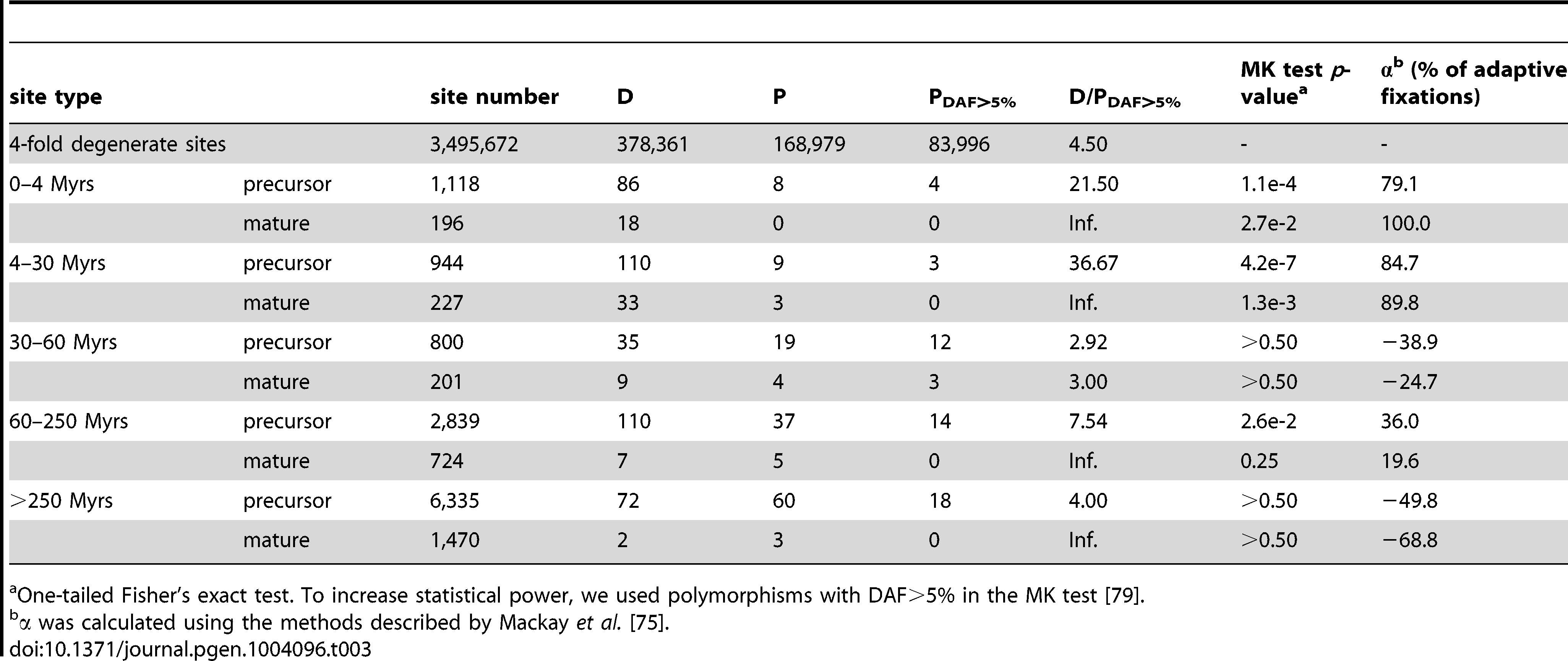 The McDonald-Kreitman test on the entire group of miRNAs of the same age.