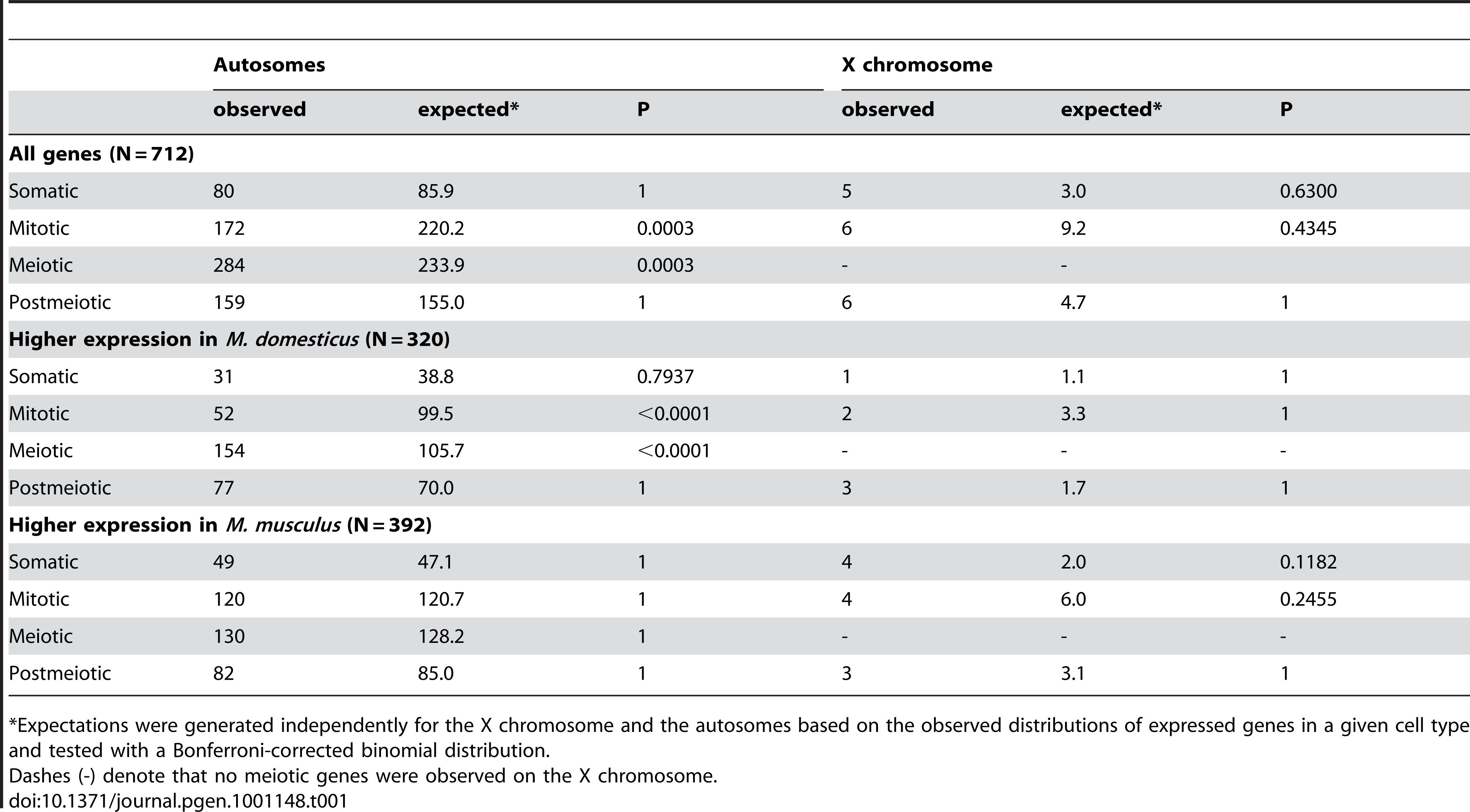 Expression differences between <i>M. domesticus</i> and <i>M. musculus</i> across spermatogenic cell types.