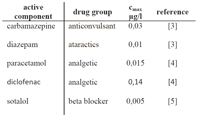 Some examples of drugs detected in drinking water and their maximal concentration cmax.