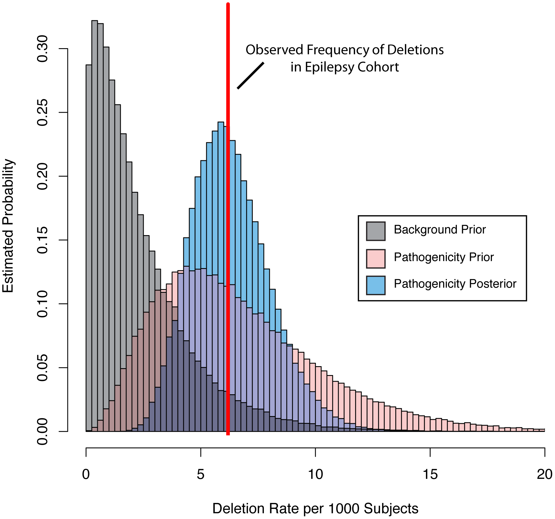 Bayesian integration of pathogenicity scores and mutation frequency for the <i>KCTD13</i> gene.
