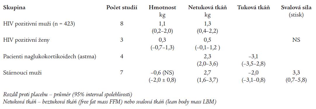Výsledky meta-analýzy účinku testosteronu proti placebu na tělesné složení a svalový aparát.