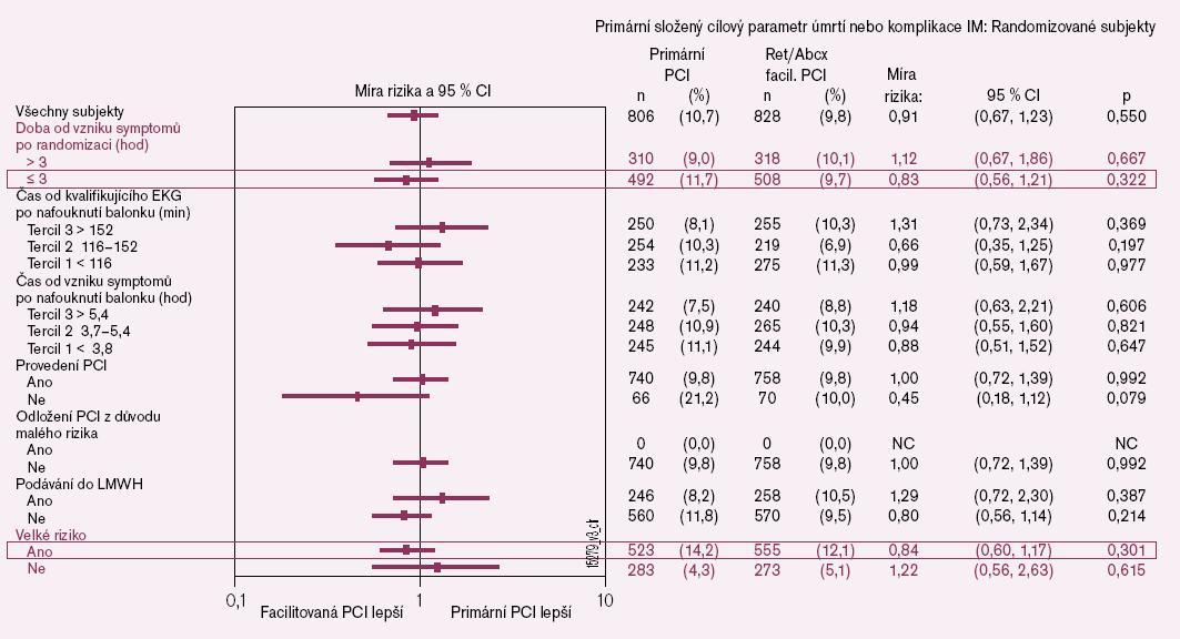 Analýza předem stanovené podskupiny: retepláza/abciximab vs. primární PCI [14].
