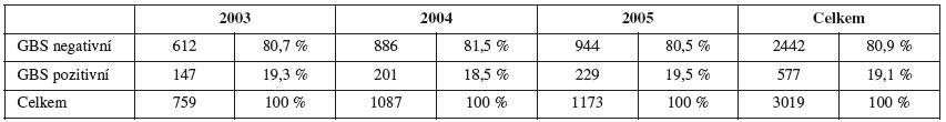 GBS kolonizace ve skupině vyšetřených žen v letech 2003-2005