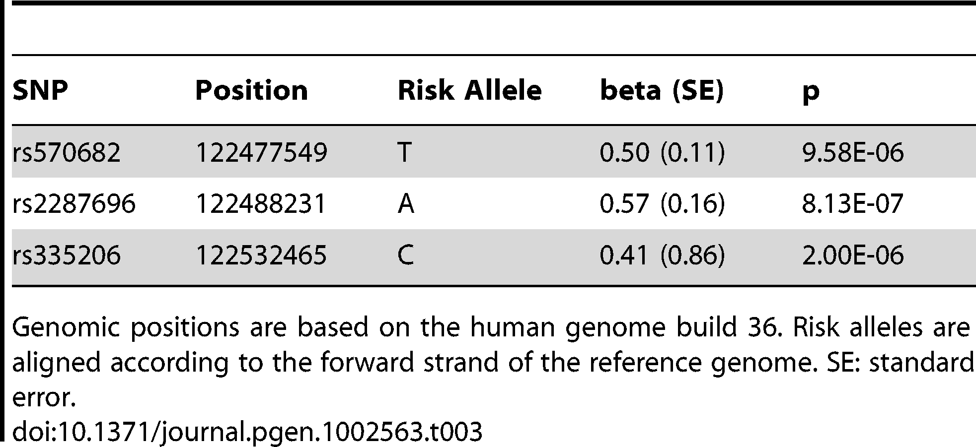 Meta-analysis results of 5q23.2 SNPs with systolic blood pressure from all four Finnish cohorts and ICBP-GWAS combined.
