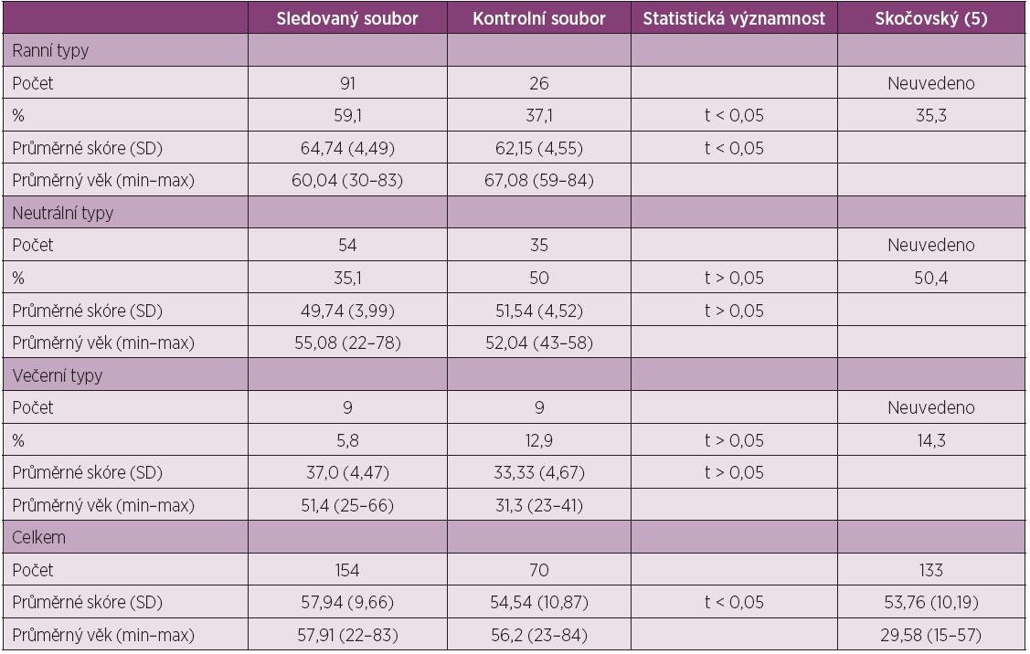 Hodnoty sledovaného a kontrolního souboru a jejich statistické hodnocení. Připojeny údaje souboru z práce Skočovského (5).