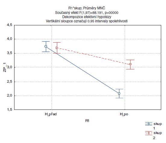 Změna mimických funkcí dle HBGS po rehabilitaci. Legenda: H_před …průměrná hodnota skóre HBGS před rehabilitací H_po … průměrná hodnota skóre HBGS po rehabilitaci ZP_1 …hodnoty skóre dle HBGS Skup. 1 …experimentální skupina pacientů Skup. 2 … kontrolní skupina pacientů
