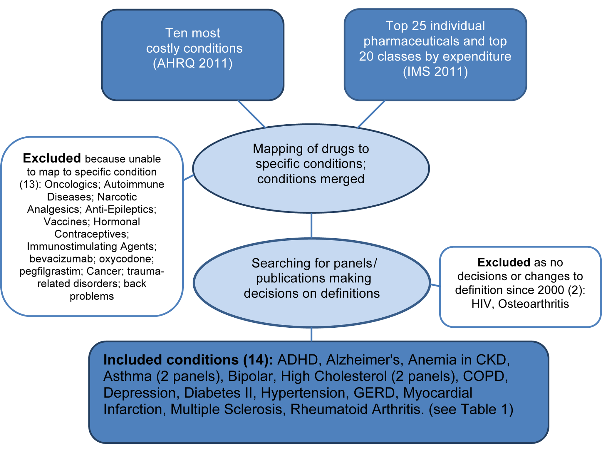 Flowchart identifying study conditions and panels reviewing definitions.