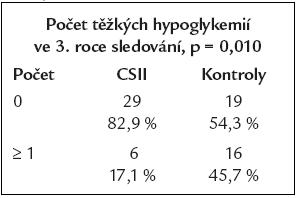 Porovnání výskytu závažných hypoglykemií mezi oběma skupinami ve 3. roce sledování.