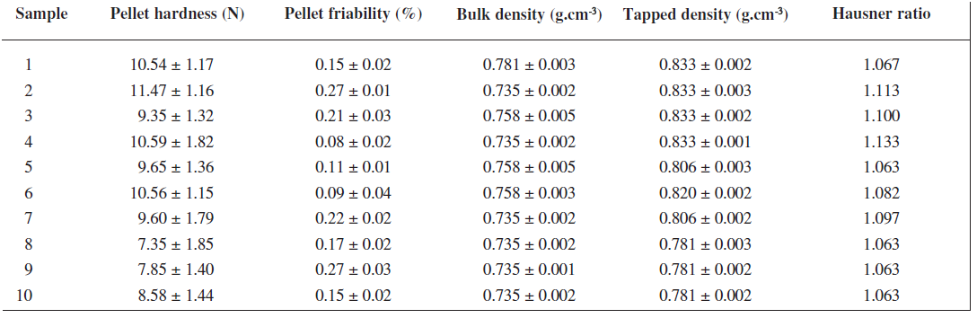 Mechanical and flow properties of uncoated pellets