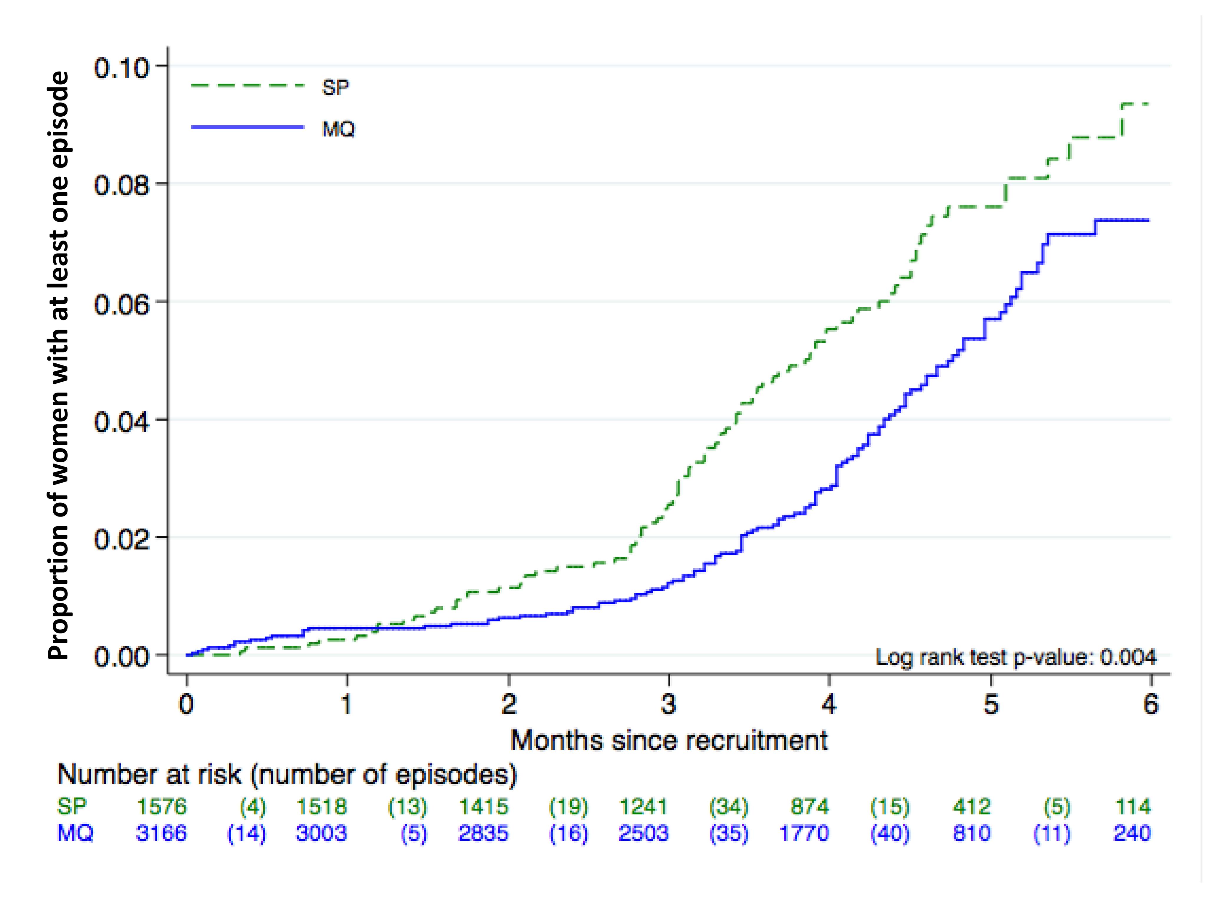 Time to first episode of clinical malaria. ITT cohort. Kaplan Meier graph.