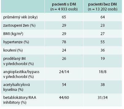Vybrané charakteristiky souborů ve studii IMPROVE-IT: pacienti s diabetes mellitus a pacienti bez diabetu