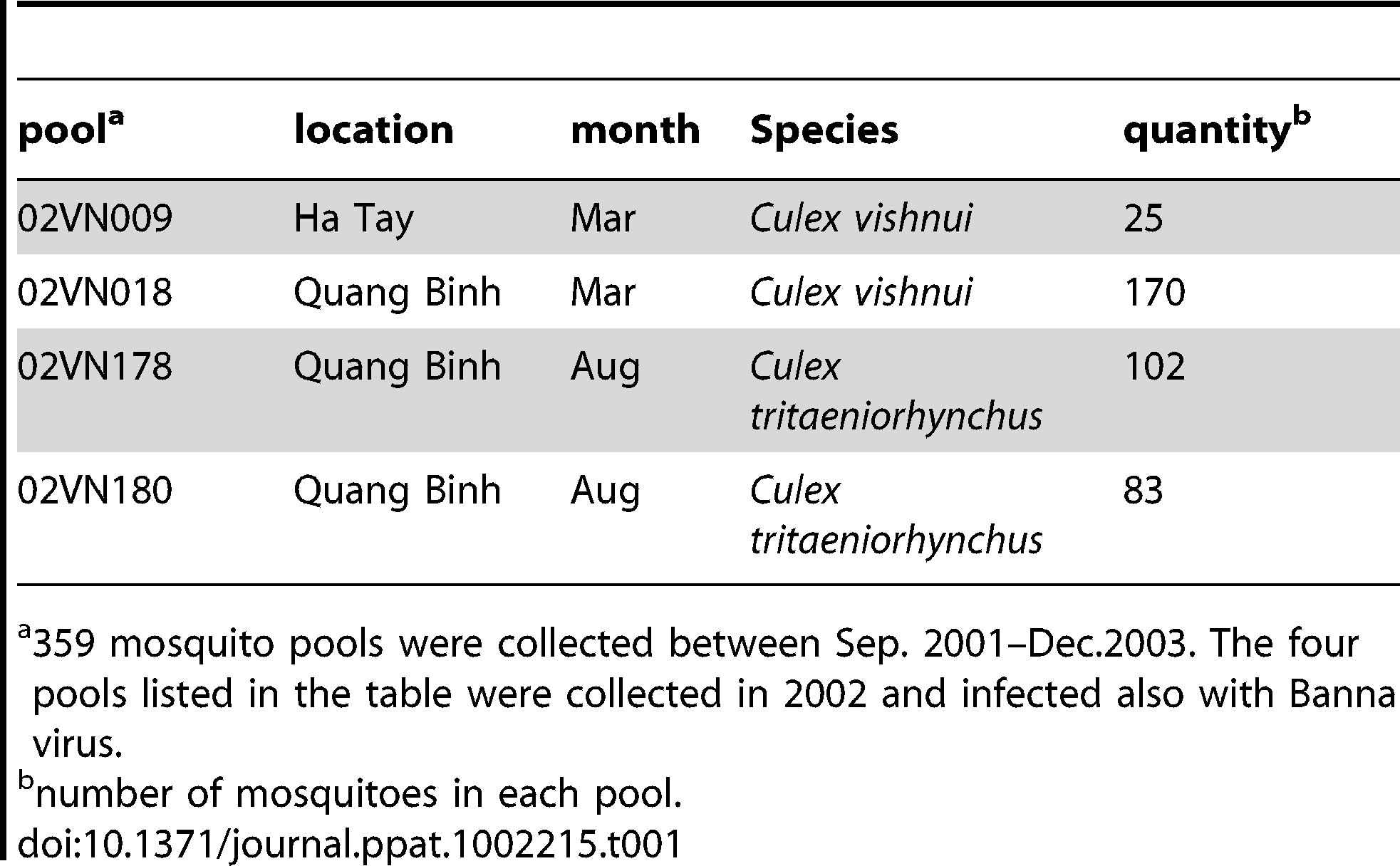 Mosquito pools collected in Vietnam from which NDiV was isolated.