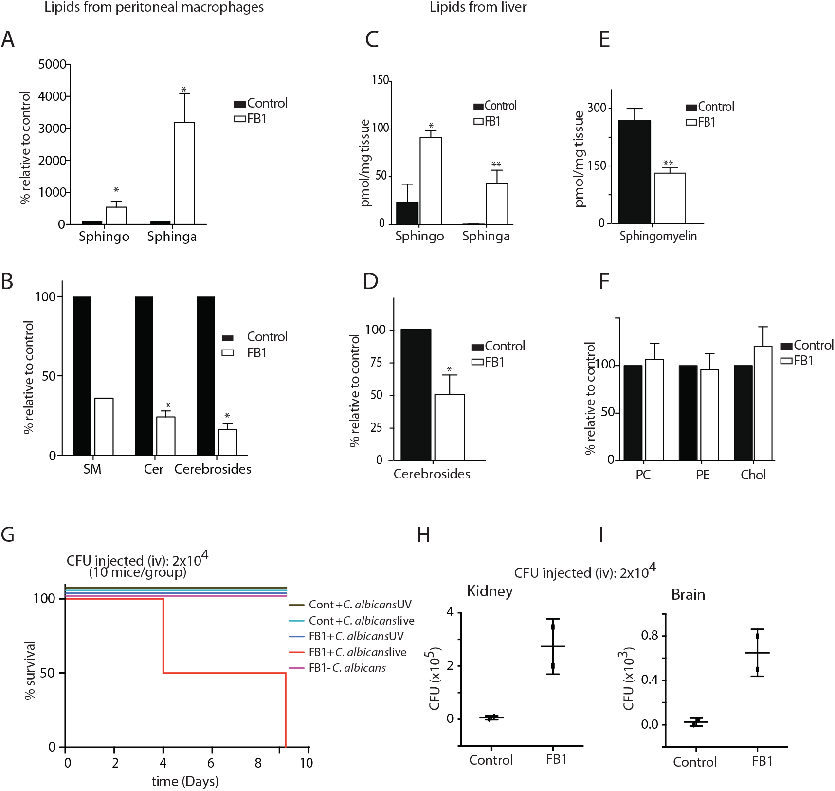 treated with FB1 show increased susceptibility to <i>C</i>. <i>albicans</i> infection.