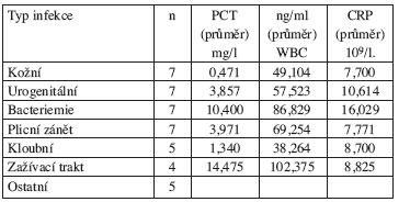 Hodnoty PCT ve vztahu k typu infekce.