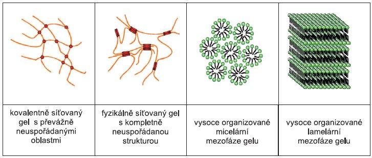 Mikrostruktura gelů 9)