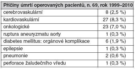 Příčiny úmrtí operovaných pacientů