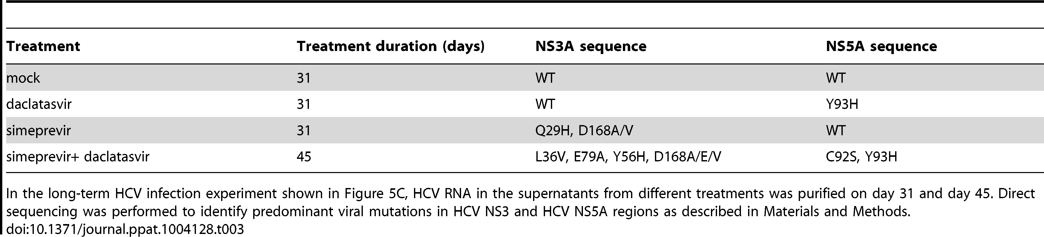 Analysis of NS3A and NS5A mutations during DAA monotherapy or treatment with a combination of DAAs.