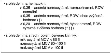 Charakter anémie při sideropenii