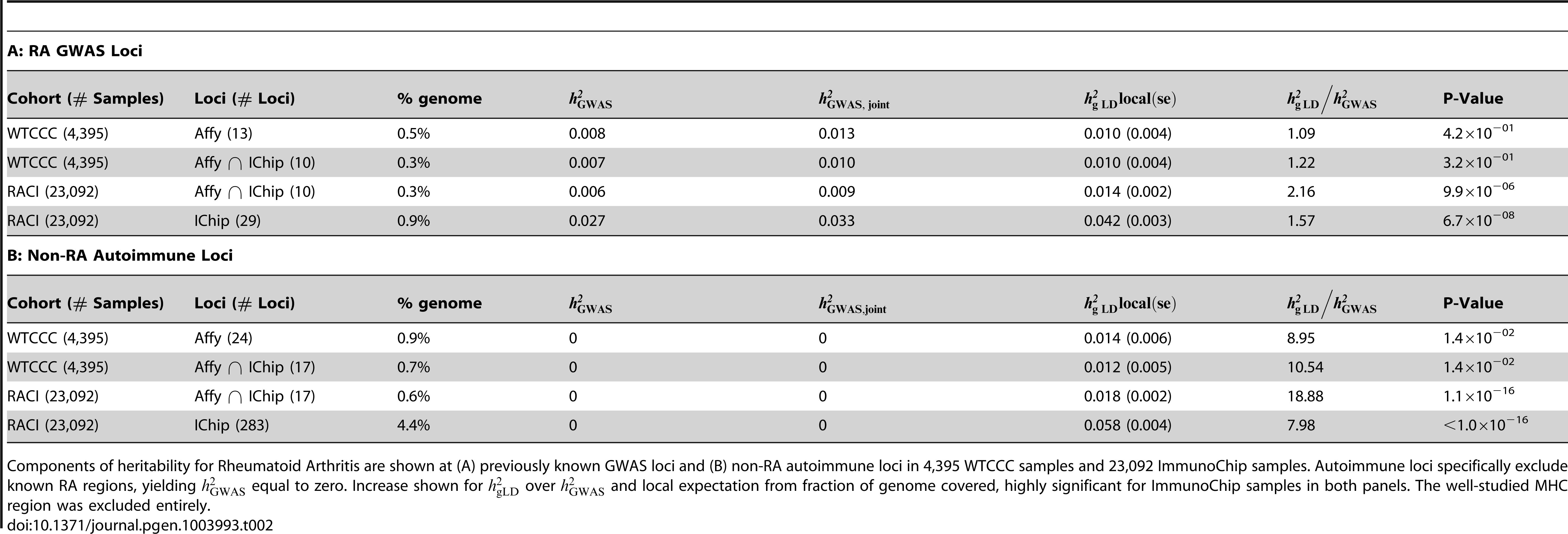 Replication of heritability of Rheumatoid Arthritis in ImmunoChip data.