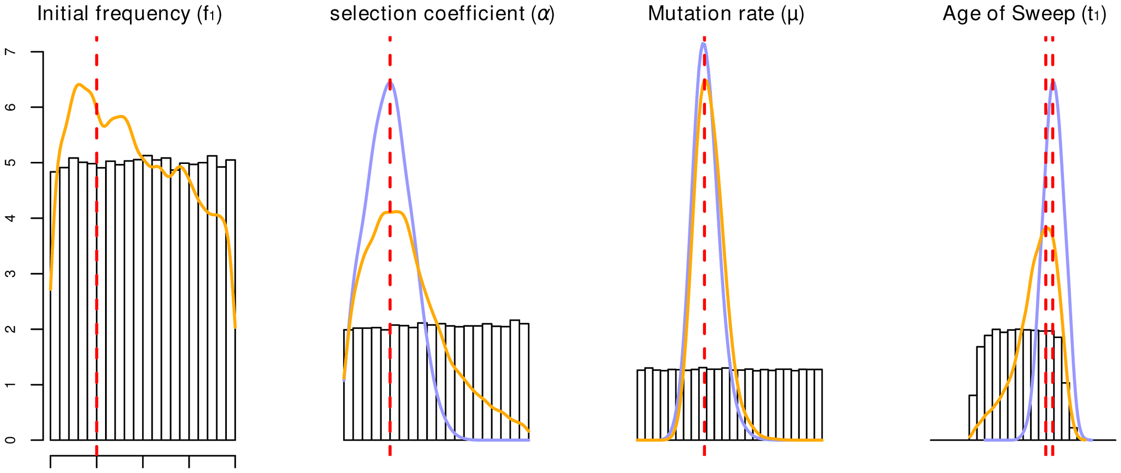 Parameter estimation accuracy under SSV and SDN model.