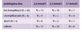 Hodnoty glukózy u žien, ktoré podstúpili amniocentézu v 2. trimestri a bol dostupný výsledok tehotenstva