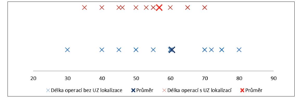 Délka operace s a bez použití USG navigace u operací příštítného tělíska Graph 2: Length of surgery with and without the use of USG navigation for parathyroid operations