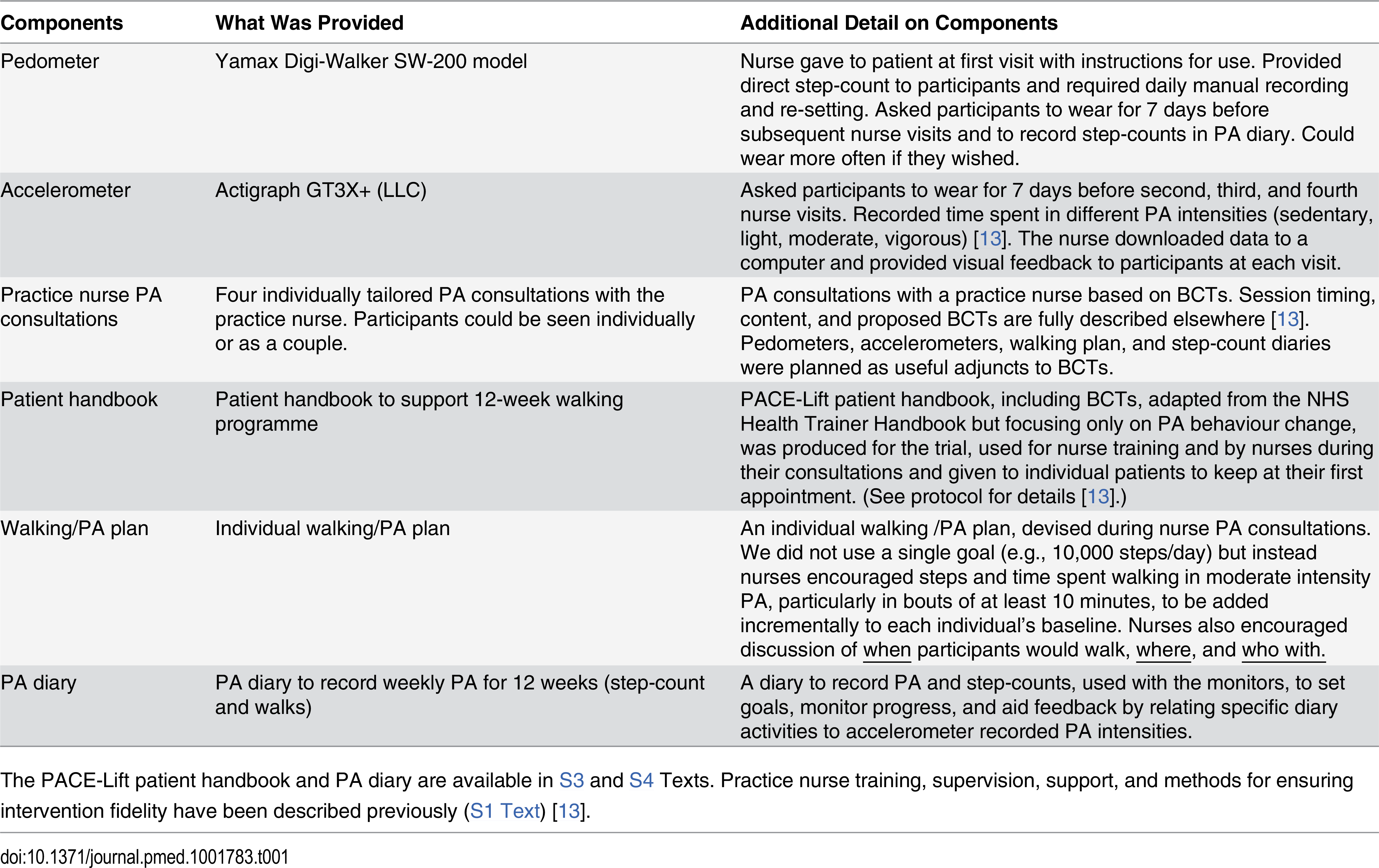 Components of the complex intervention for the PACE-Lift trial.