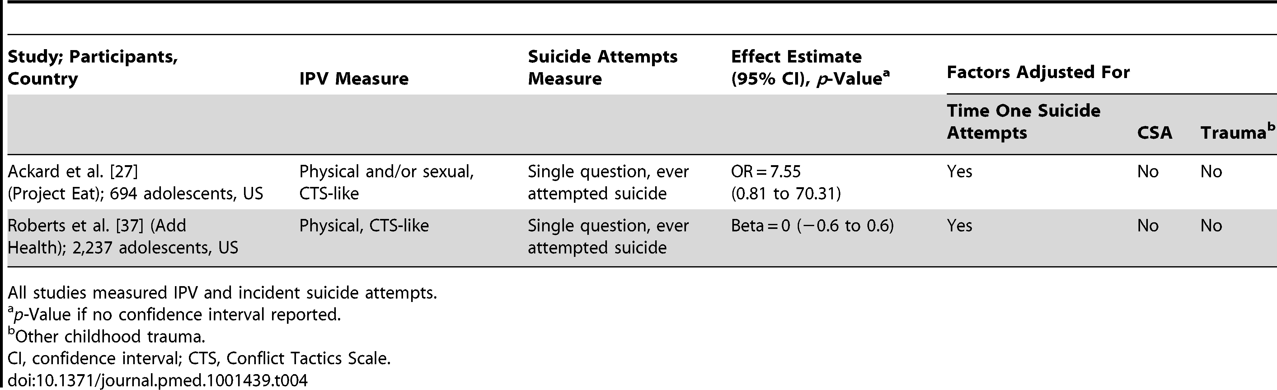Summary of studies of suicide and IPV, in men.