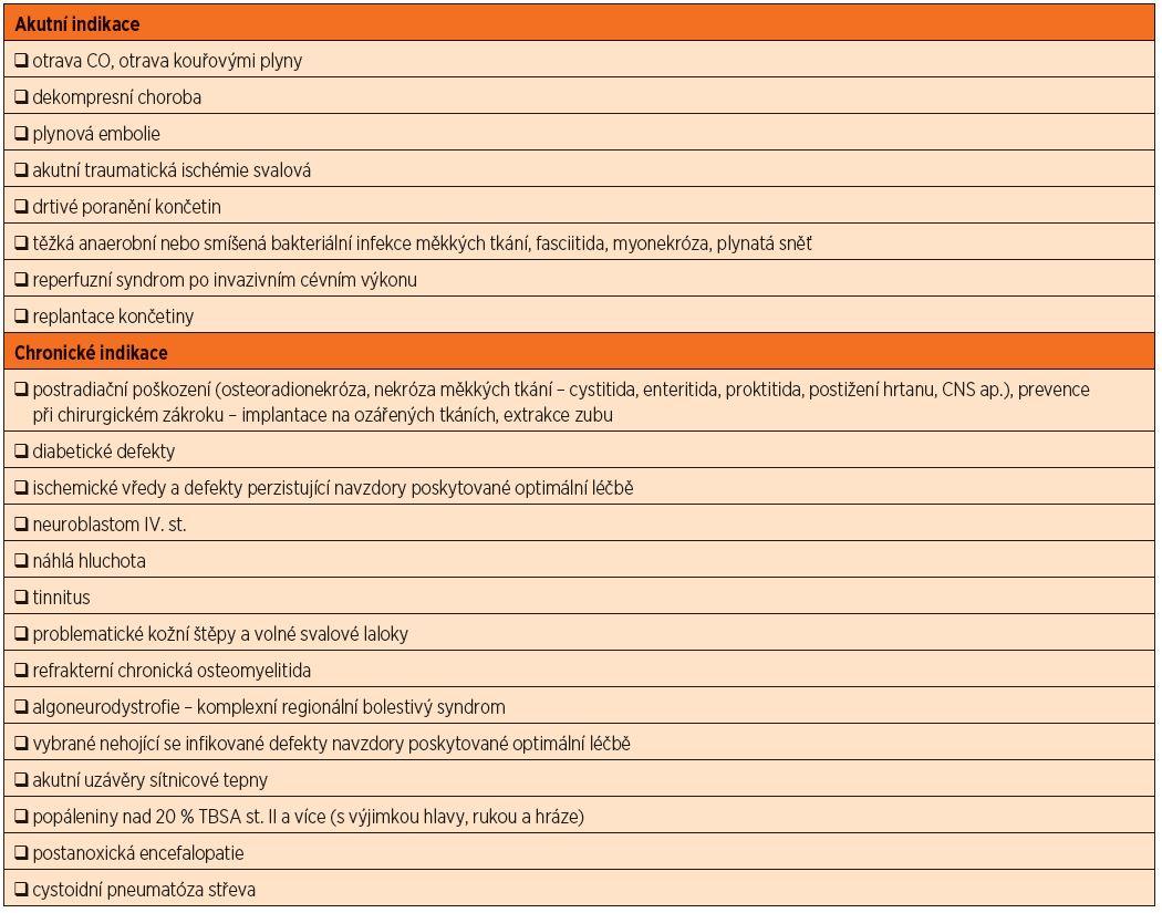 Indikace k hyperbarické oxygenoterapii podle vyhlášky MZ ČR č. 331/2007 Sb., ze dne 12. prosince 2007.