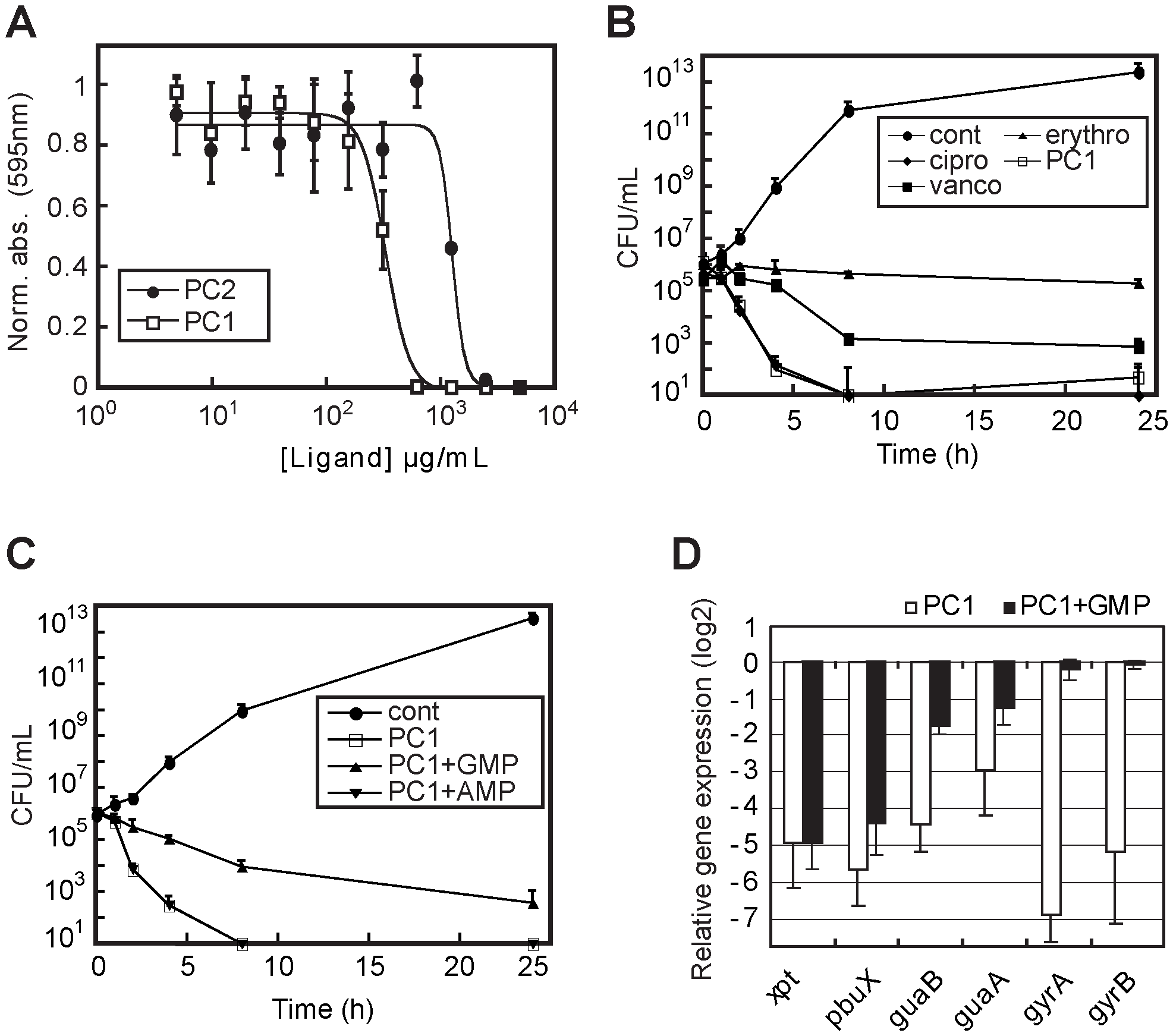 PC1 shows bactericidal activity through cellular GMP depletion.