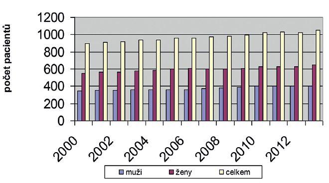 Počet pacientů ve věku 65+ přijatých na gerontopsychiatrické lůžko v Psychiatrické nemocnici v Kroměříži