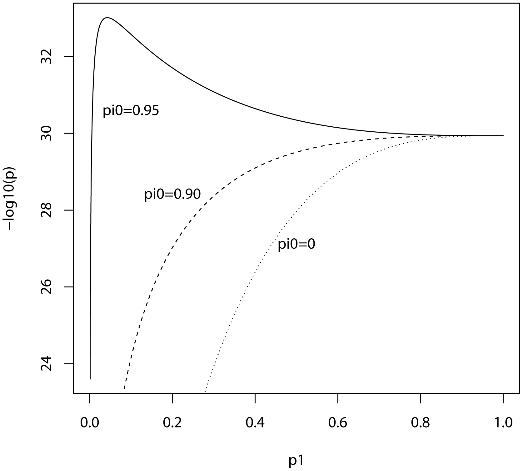 Expected −log<sub>10</sub>(<i>P</i>) of linear regression estimate as a function of <i>P</i>-value threshold for selecting markers into the polygenic score.